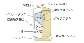 What Could Be Causing The Filler Tube Of A Toilet To Be Leaking Bubbling additionally Why Is The Russian Approach To The Aerodynamics Of Their Rockets Different together with Stormwater Detention Tanks together with Fig3 likewise Closed Exp Tank. on pressure tank